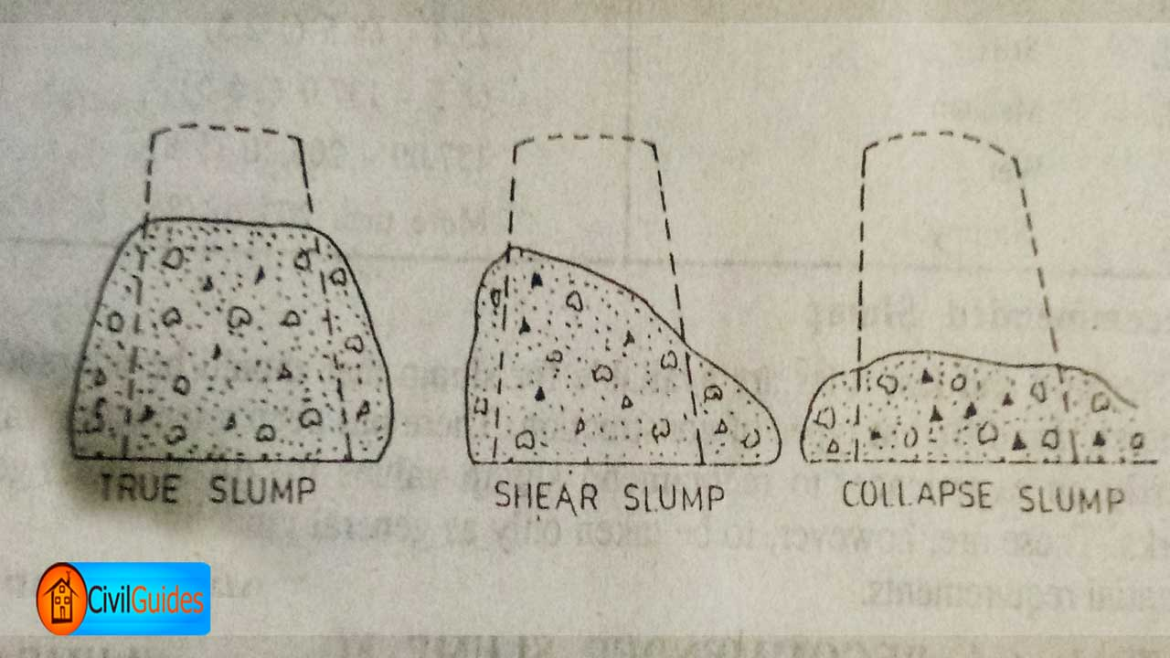 Types-of-Slump-Test