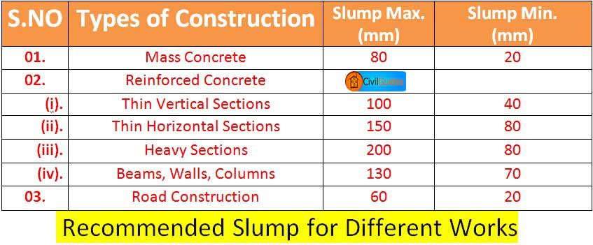 slump test of concrete pdf