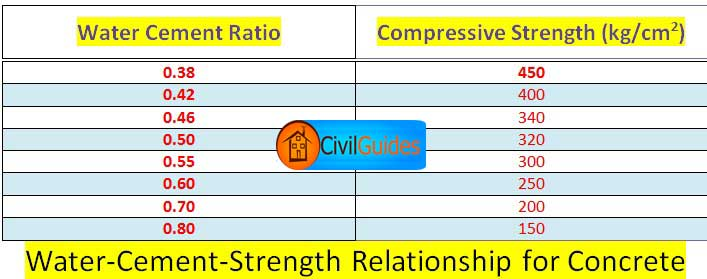 Cement Ratio Calculator : Water cement ratio definition calculation complete guide