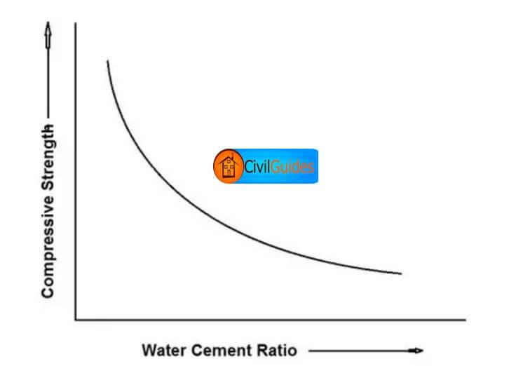 water-cement-ratio