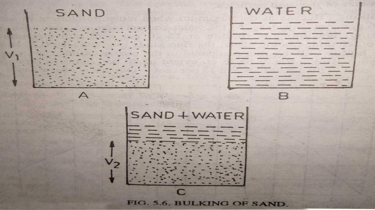 bulking-of-sand-test