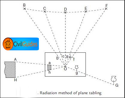 plane-table-surveying-instruments
