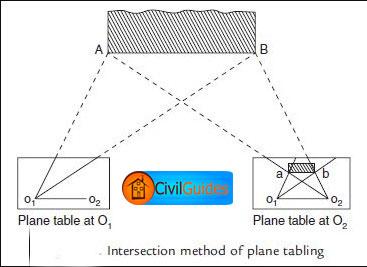 plane-tabling