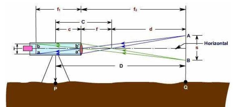 tacheometric-surveying