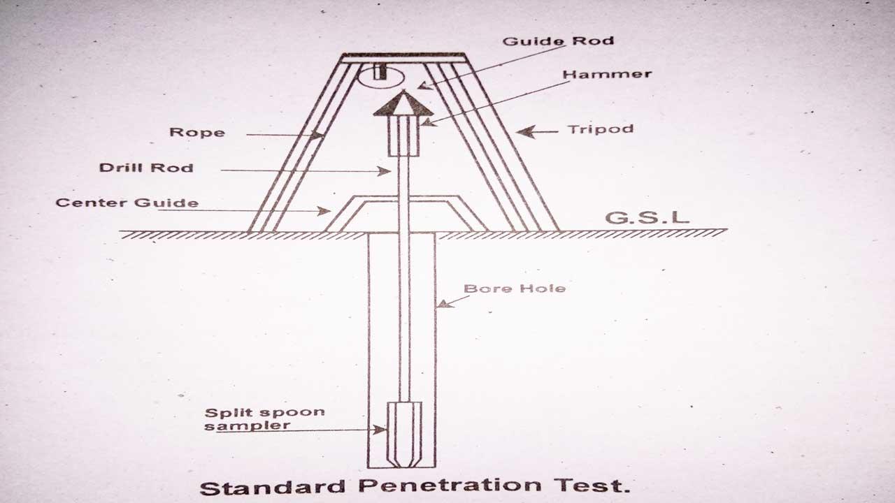 soil penetration test procedure