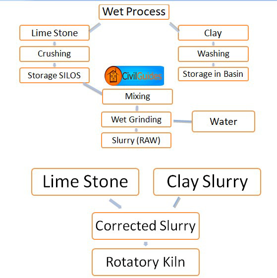 Flow Diagram Of Dry Process Of Cement Manufacturing on Life Cycle Of A Mammal Worksheet