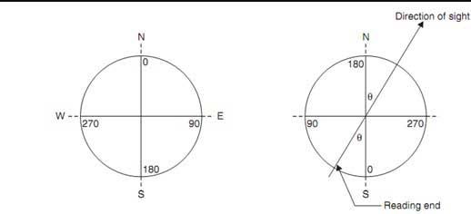 prismatic-composs-and-surveyor-compass