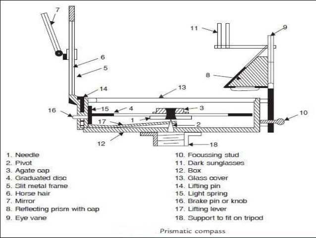 prismatic-compass-diagram