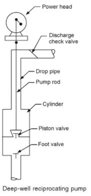 reciprocating-pump