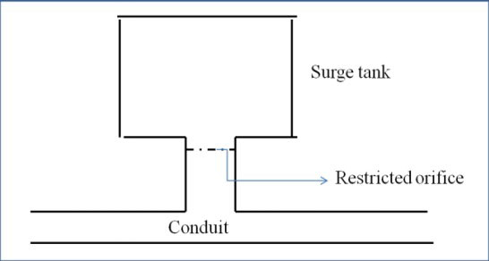 rrestricted-orifice-surge-tank
