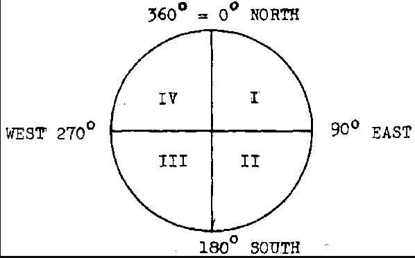 surveyor's-compass
