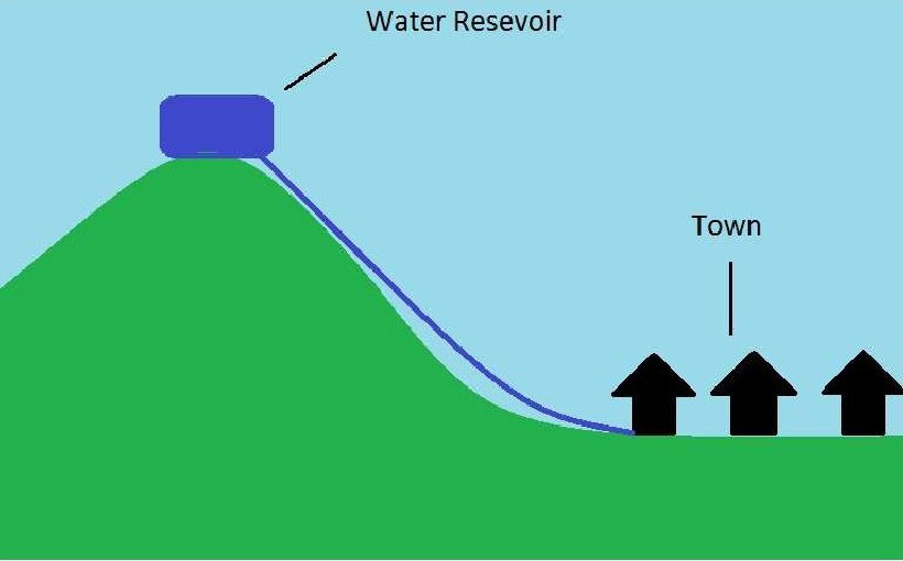 water-distribution-system