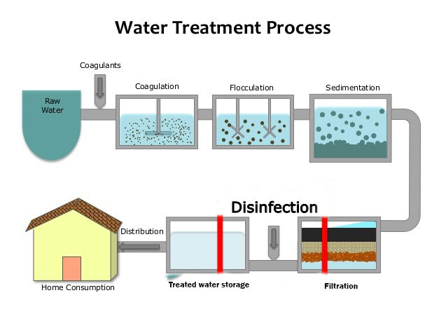 water-purification-steps