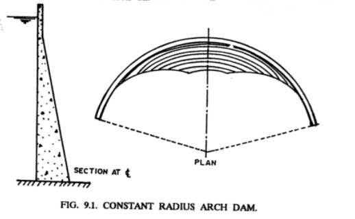arch-dam-type