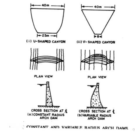 arch-dams