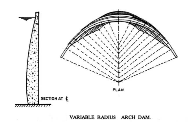 types-af-arch-dam
