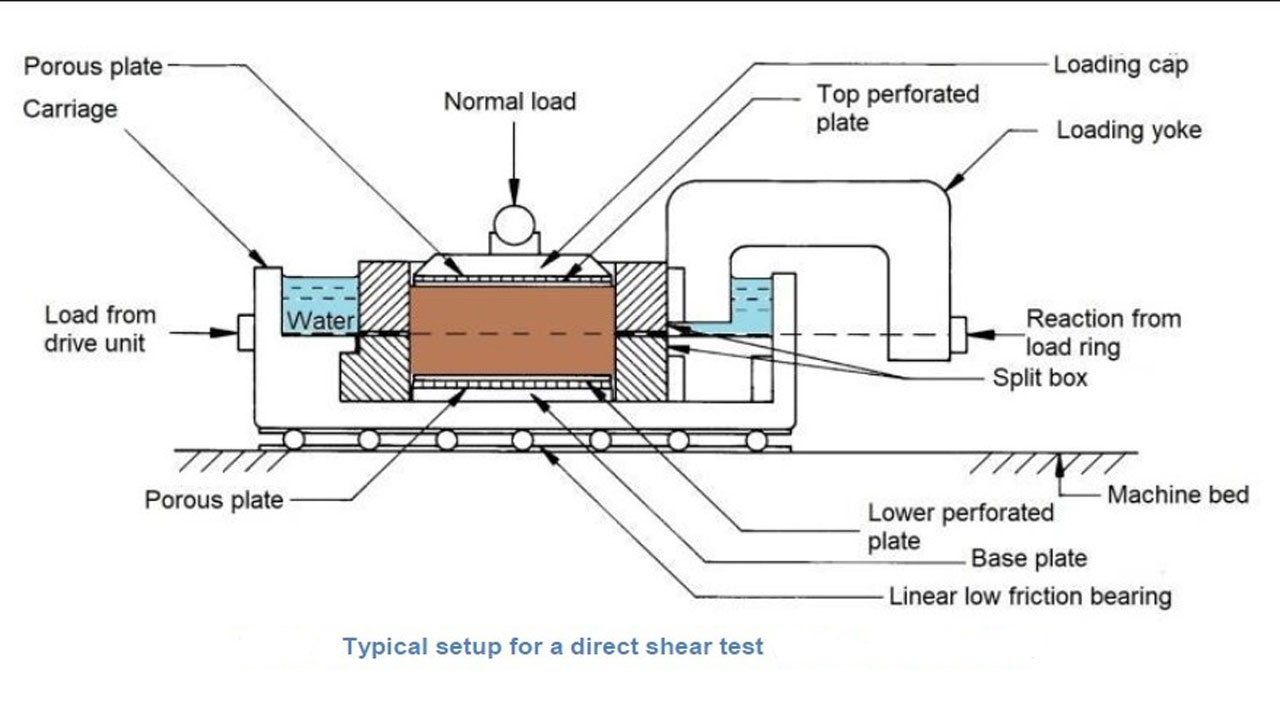 direct shear test  to determine shear strength of soil