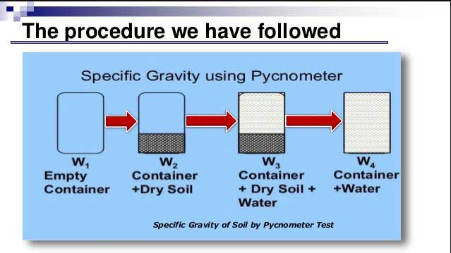 specific-gravity-of-soil-test