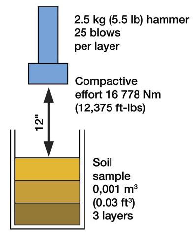 standard-proctor-test