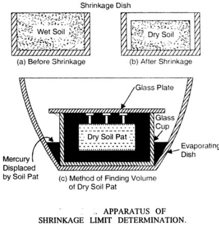 shrinkage-limit-of-soil