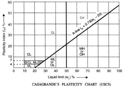 casagrande-plasticity-chart