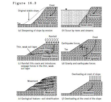 causes-of-slope-failure