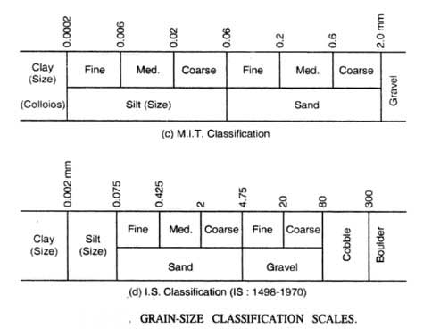 classification-of-soil