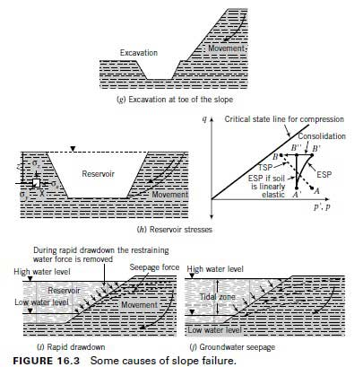 slope-failure-causes