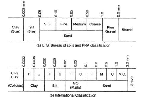 soil-classification