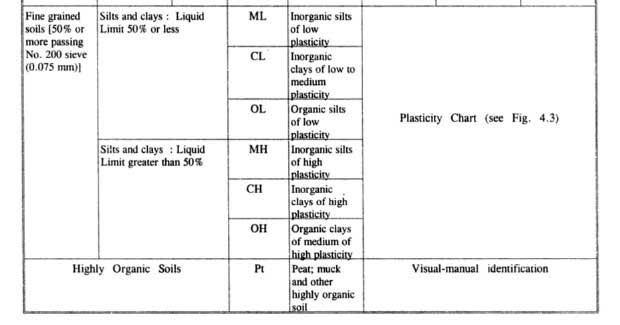 unified-soil-classification-systems