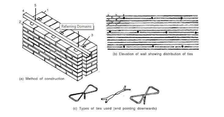 cavity-wall