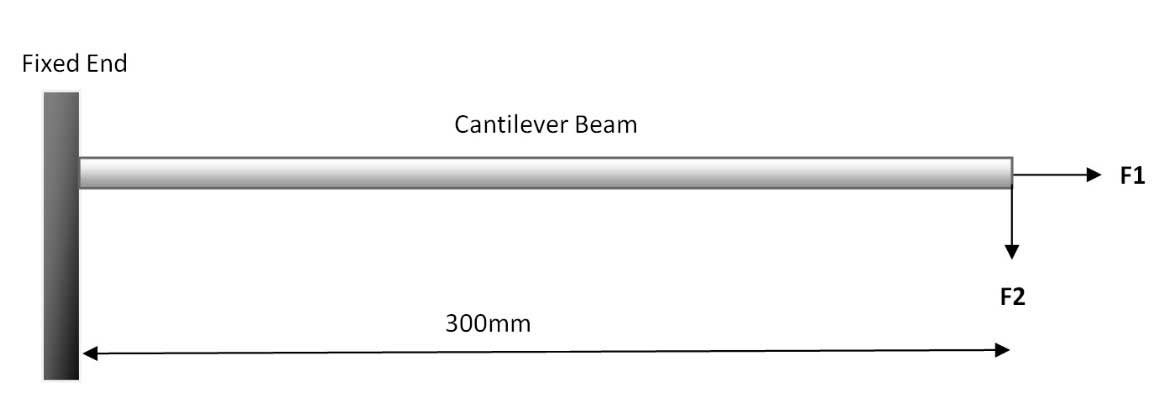 Cantilever-Beam