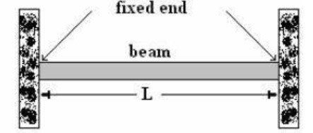 Fixed-Beam