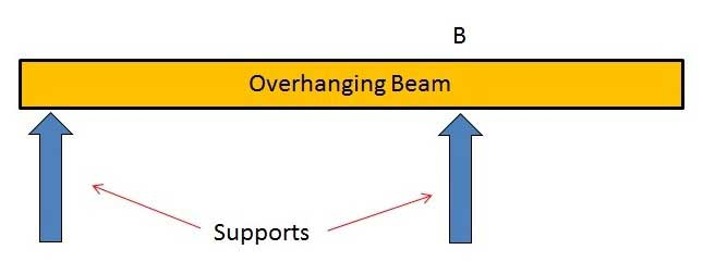 Overhanging-Beam