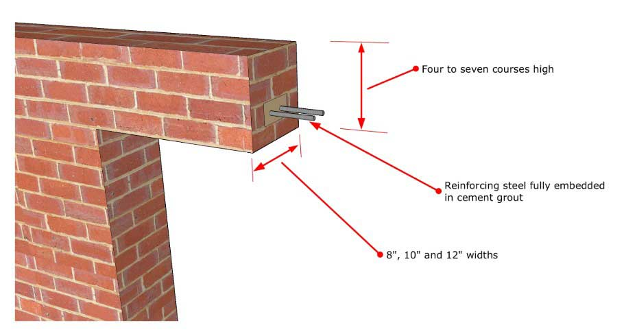 bricks-lintel