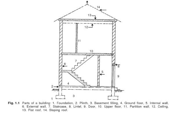 parts-of-a-building