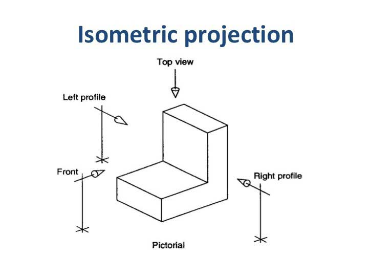 isometric-projection-