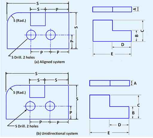 system-of-dimensioning
