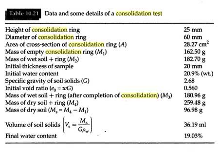 consolidation-test-lab-report