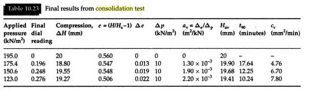 consolidation-test-of-soil