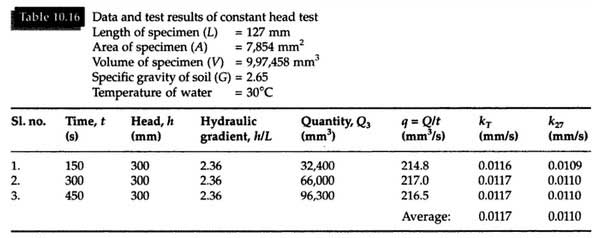 constant-head-permeability-test-result