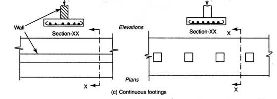 continuous-footing