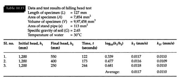falling-head-permeability-test-result