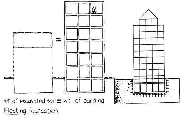 floating-foundation