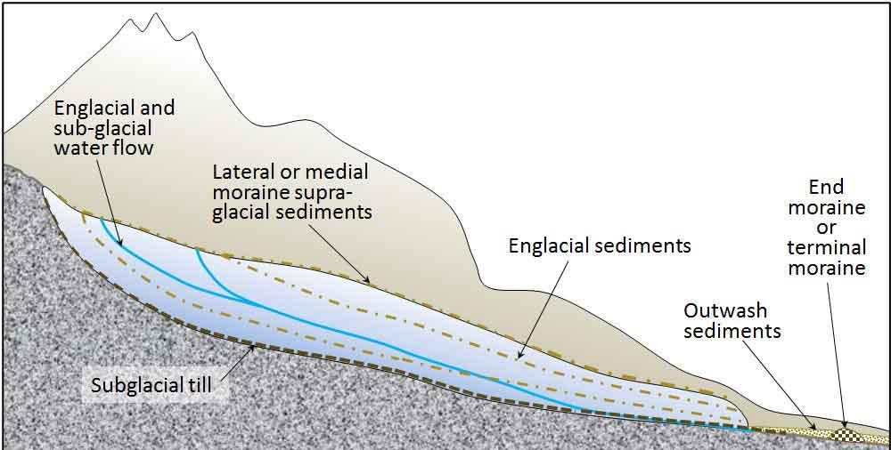 glacial-deposits