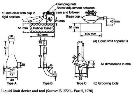 liquid-limit-test-apparatus