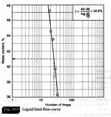 liquid-limit-test-graph