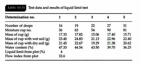 liquid-limit-test-result