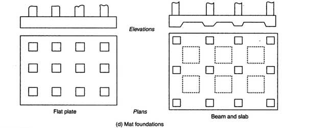 What is Shallow Foundation? Its Types, Design Steps