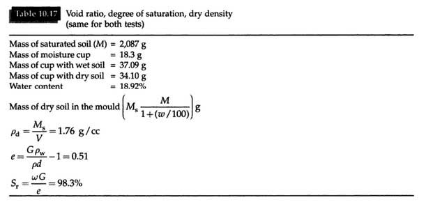 permeability-test-of-soil